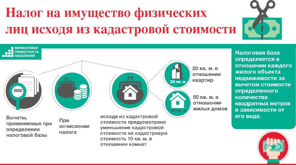 налог на недвижимость сроки