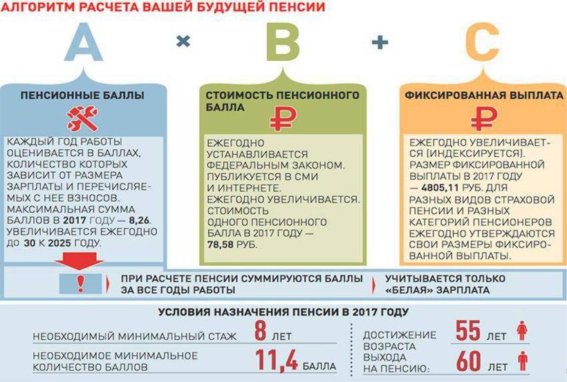 Надбавки к пенсии после 80 лет в казахстане